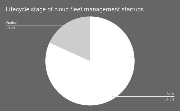 Lifecycle stage of cloud fleet management startups as of September 2019