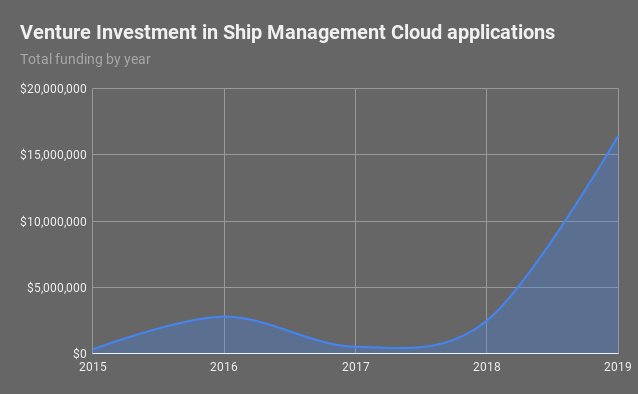 Venture investment in cloud applications for Ship Management by year